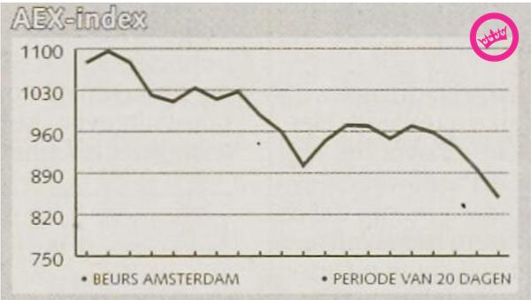 Afglijden richting de euro