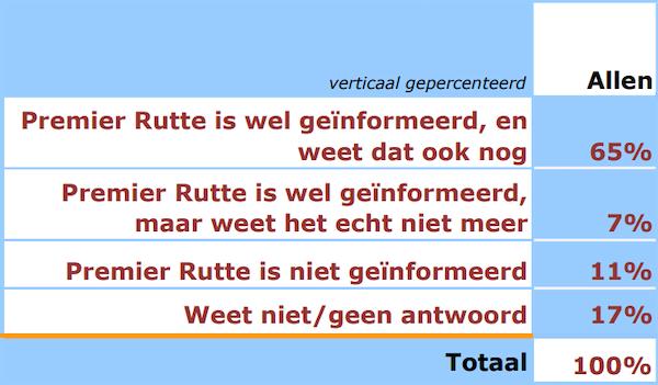 Fonkelnieuw GeenStijl: Nog maar 7% Nederlanders gelooft Mark Rutte GH-53