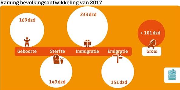 Op naar de 17,5 miljoenmiljard Nederlanders in 2023!